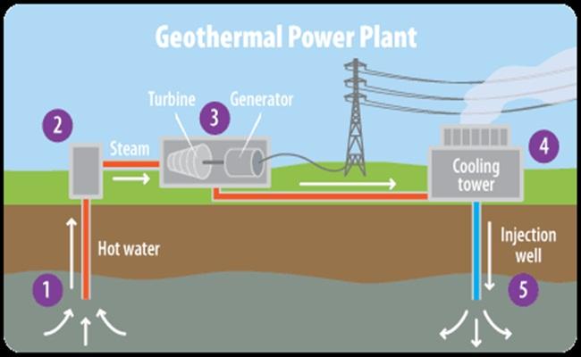 geothermal epa.gov  - Milbank dan Latham & Watkins Berperan Pada Proyek Pembangkit Listrik Geothermal di Indonesia