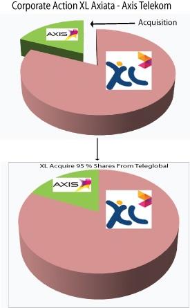 Akuisisi XL-Axis-yuridis.com/arsip