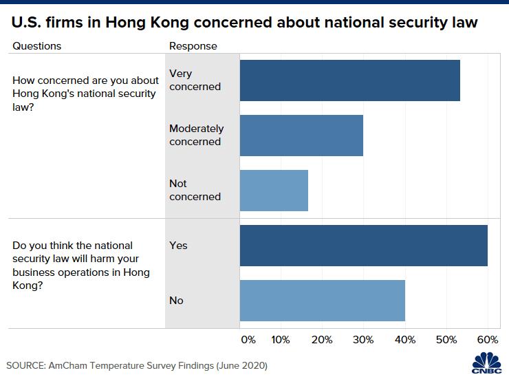 """US firm 1 - [Amerika Serikat] Separuh Institusi Bisnis Asal Amerika Serikat """"Very Concerned"""" Tentang Pemberlakuan Security Law di Hongkong"""
